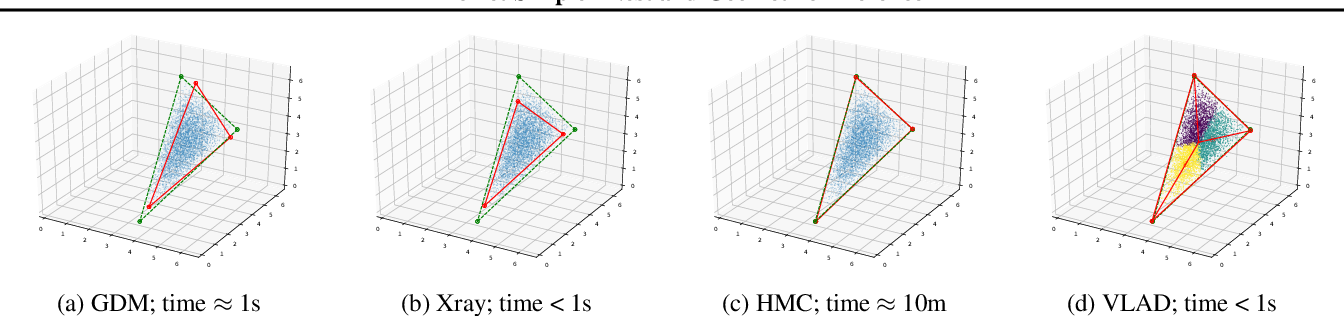 Figure 1 for Dirichlet Simplex Nest and Geometric Inference