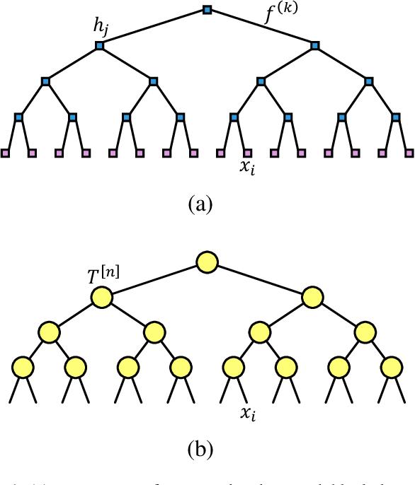 Figure 1 for Tree Tensor Networks for Generative Modeling