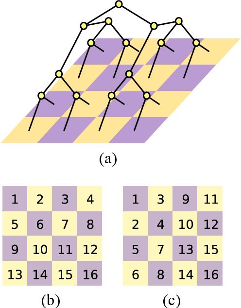 Figure 2 for Tree Tensor Networks for Generative Modeling