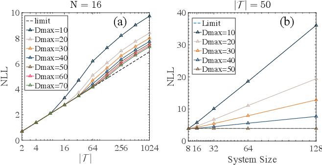Figure 3 for Tree Tensor Networks for Generative Modeling