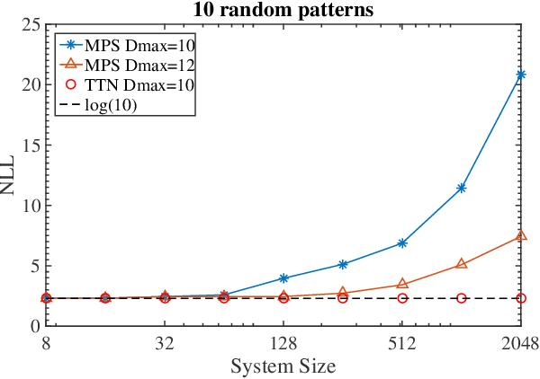 Figure 4 for Tree Tensor Networks for Generative Modeling