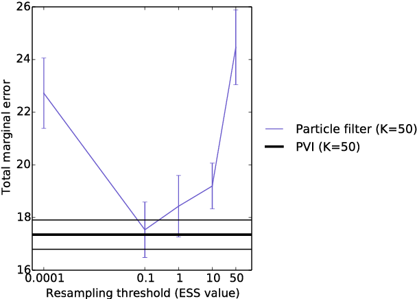 Figure 3 for Variational Particle Approximations