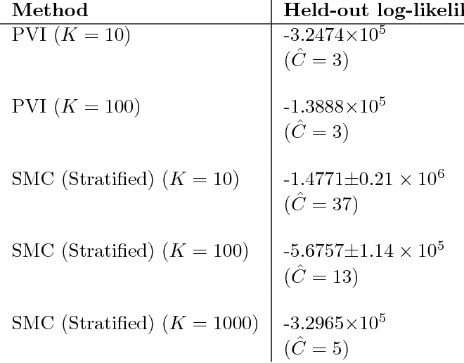 Figure 4 for Variational Particle Approximations