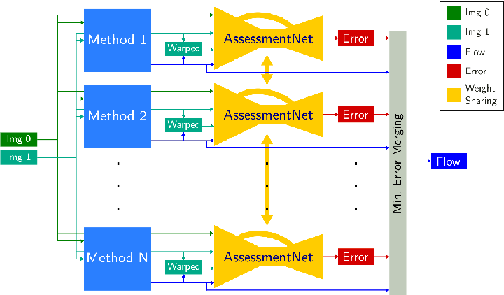 Figure 1 for FusionNet and AugmentedFlowNet: Selective Proxy Ground Truth for Training on Unlabeled Images
