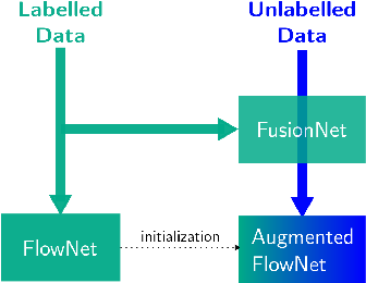 Figure 3 for FusionNet and AugmentedFlowNet: Selective Proxy Ground Truth for Training on Unlabeled Images
