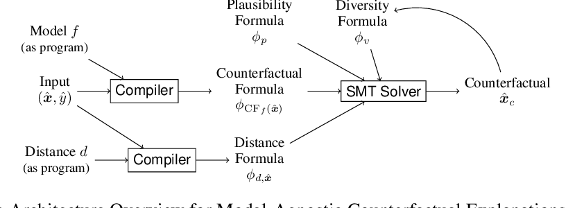 Figure 1 for Model-Agnostic Counterfactual Explanations for Consequential Decisions