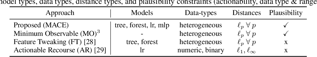 Figure 2 for Model-Agnostic Counterfactual Explanations for Consequential Decisions