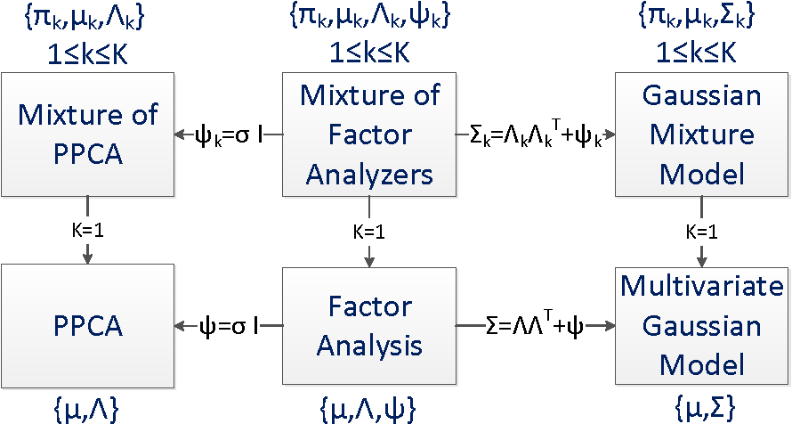 Figure 2 for Adaptive Mixtures of Factor Analyzers