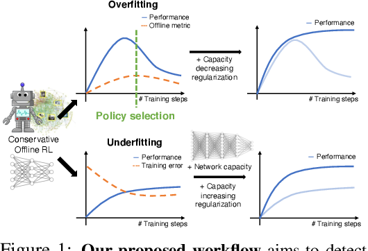 Figure 1 for A Workflow for Offline Model-Free Robotic Reinforcement Learning