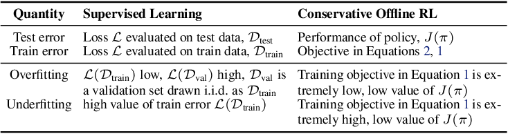 Figure 2 for A Workflow for Offline Model-Free Robotic Reinforcement Learning