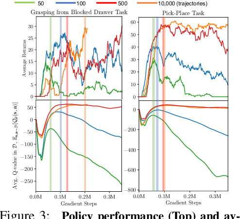 Figure 4 for A Workflow for Offline Model-Free Robotic Reinforcement Learning
