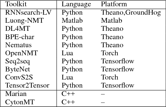 Table 1 from CytonMT: an Efficient Neural Machine Translation Open