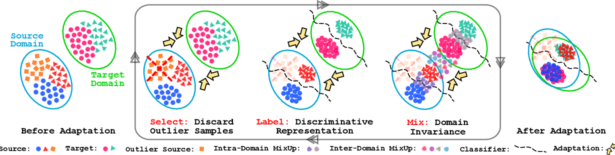 Figure 1 for Select, Label, and Mix: Learning Discriminative Invariant Feature Representations for Partial Domain Adaptation