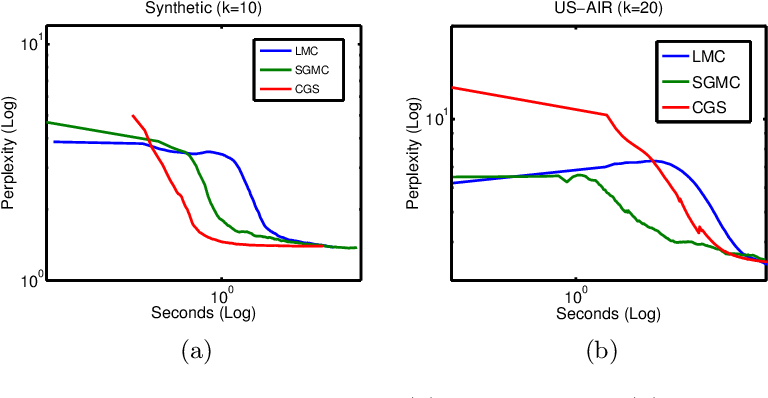 Figure 2 for Scalable MCMC for Mixed Membership Stochastic Blockmodels