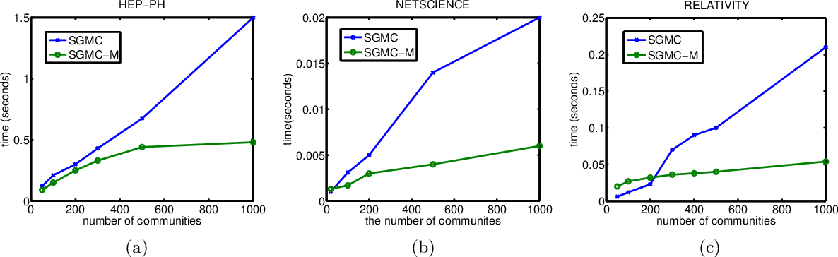 Figure 3 for Scalable MCMC for Mixed Membership Stochastic Blockmodels
