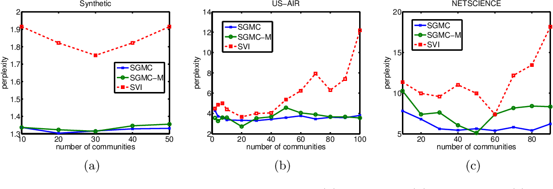 Figure 4 for Scalable MCMC for Mixed Membership Stochastic Blockmodels