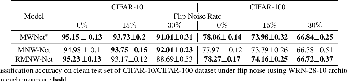 Figure 3 for Do We Really Need Gold Samples for Sample Weighting Under Label Noise?