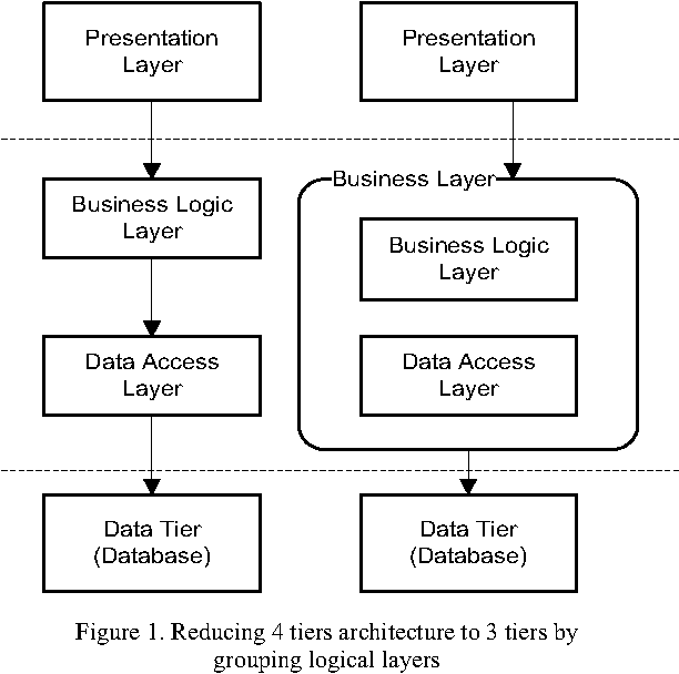 Figure 1 from Centralized logging of multi tier applications over