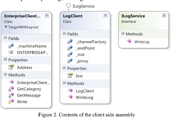 Figure 2 from Centralized logging of multi tier applications over