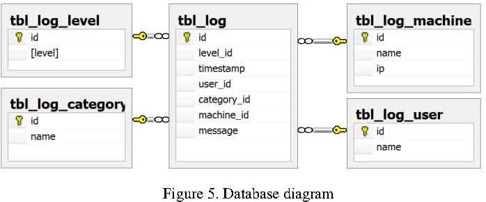 Figure 5 from Centralized logging of multi tier applications over