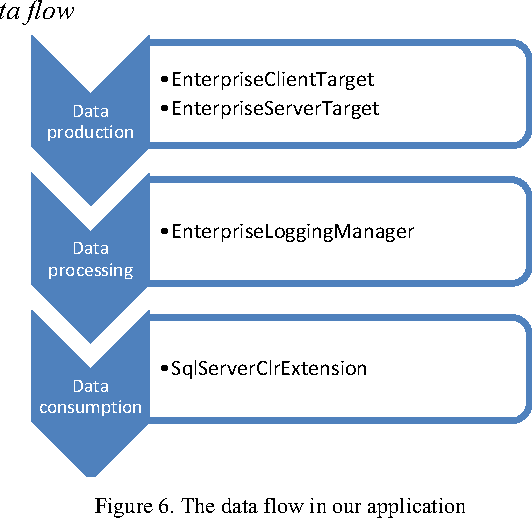 Figure 6 from Centralized logging of multi tier applications over