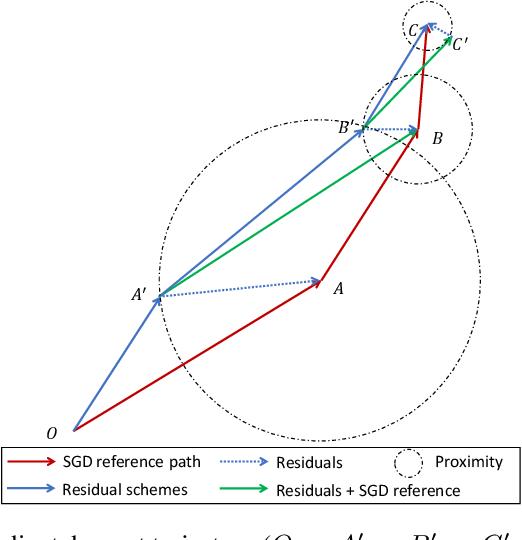 Figure 3 for Exploit Where Optimizer Explores via Residuals