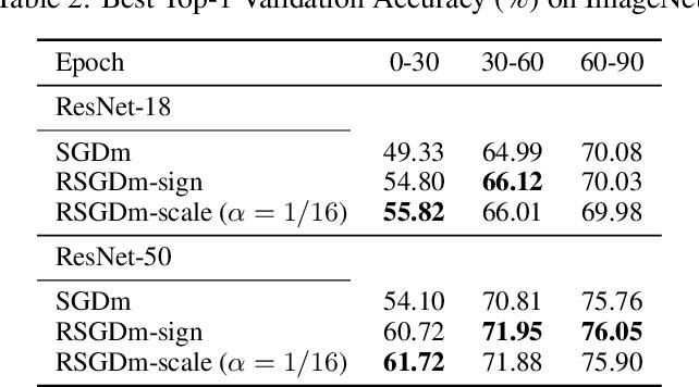 Figure 4 for Exploit Where Optimizer Explores via Residuals