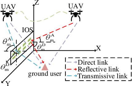 Figure 1 for Full-Dimensional Rate Enhancement for UAV-Enabled Communications via Intelligent Omni-Surface