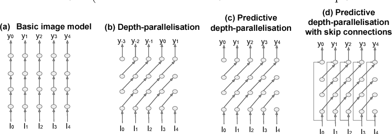 Figure 1 for Massively Parallel Video Networks