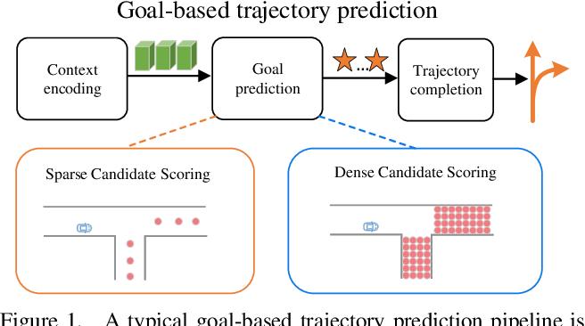 Figure 1 for DenseTNT: Waymo Open Dataset Motion Prediction Challenge 1st Place Solution
