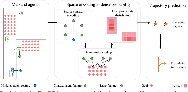 Figure 3 for DenseTNT: Waymo Open Dataset Motion Prediction Challenge 1st Place Solution