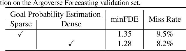 Figure 2 for DenseTNT: Waymo Open Dataset Motion Prediction Challenge 1st Place Solution