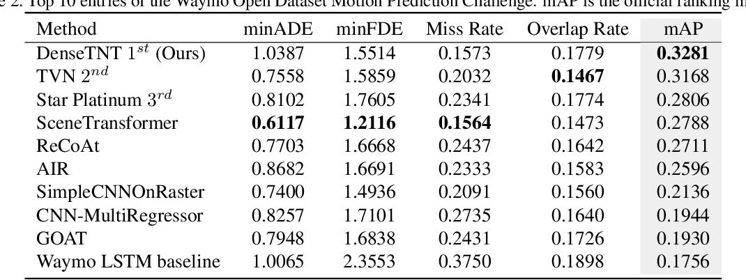 Figure 4 for DenseTNT: Waymo Open Dataset Motion Prediction Challenge 1st Place Solution
