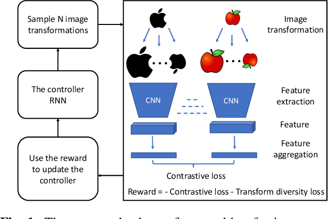 Figure 1 for Enhancing Feature Invariance with Learned Image Transformations for Image Retrieval