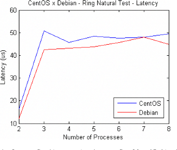 Figure 1. Latency Graphic comparison between CentOS and Debian System s.