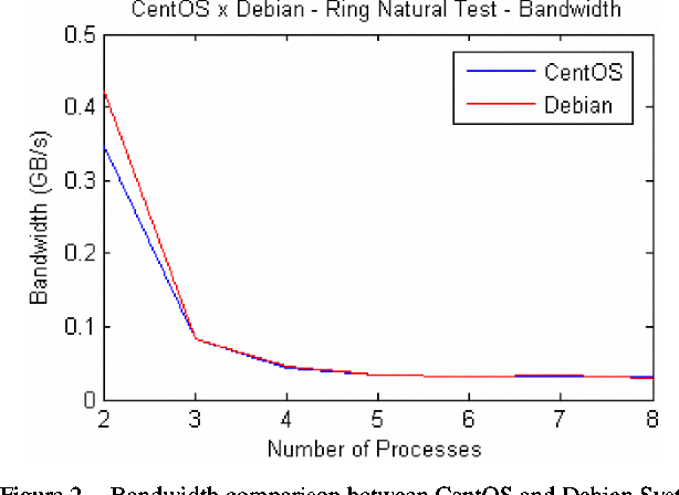 Figure 2. Bandwidth comparison between CentOS and Debian System s.