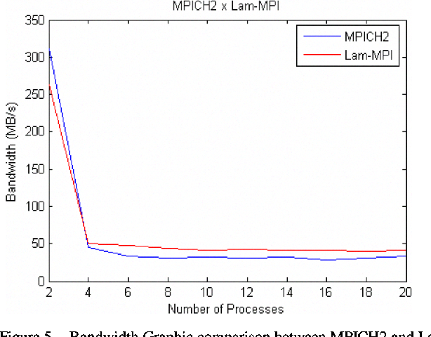 Figure 5. Bandwidth Graphic comparison between MPICH2 and Lam-MPI.