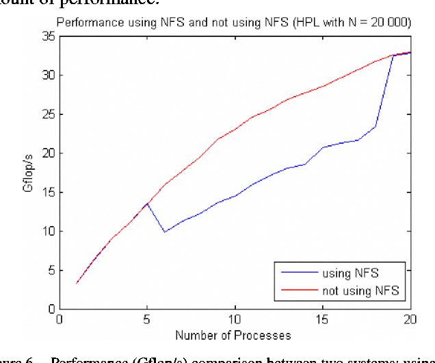 Figure 6. Performance (Gflop/s) comparison between two systems: using NFS (blue) and don't using NFS (red).