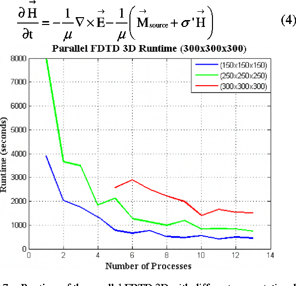 Figure 7. Runtime of the parallel FDTD 3D with different computational domain size and number of process.