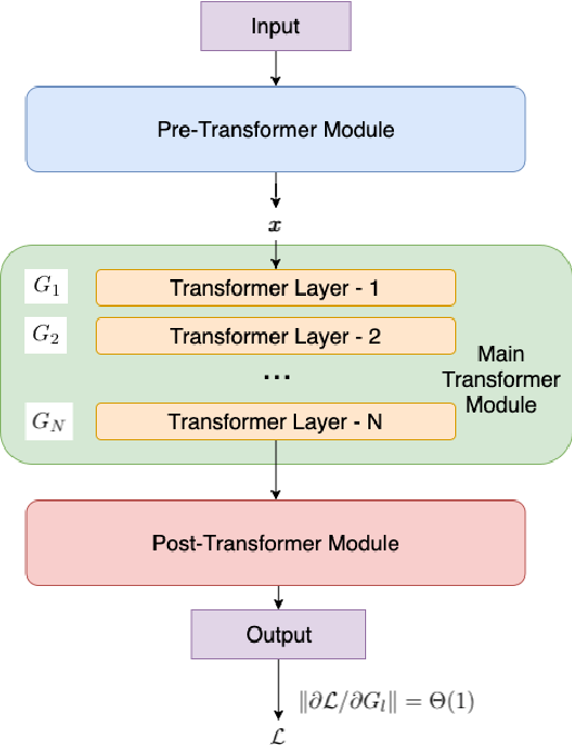 Figure 1 for Optimizing Deeper Transformers on Small Datasets: An Application on Text-to-SQL Semantic Parsing