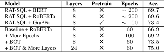 Figure 3 for Optimizing Deeper Transformers on Small Datasets: An Application on Text-to-SQL Semantic Parsing