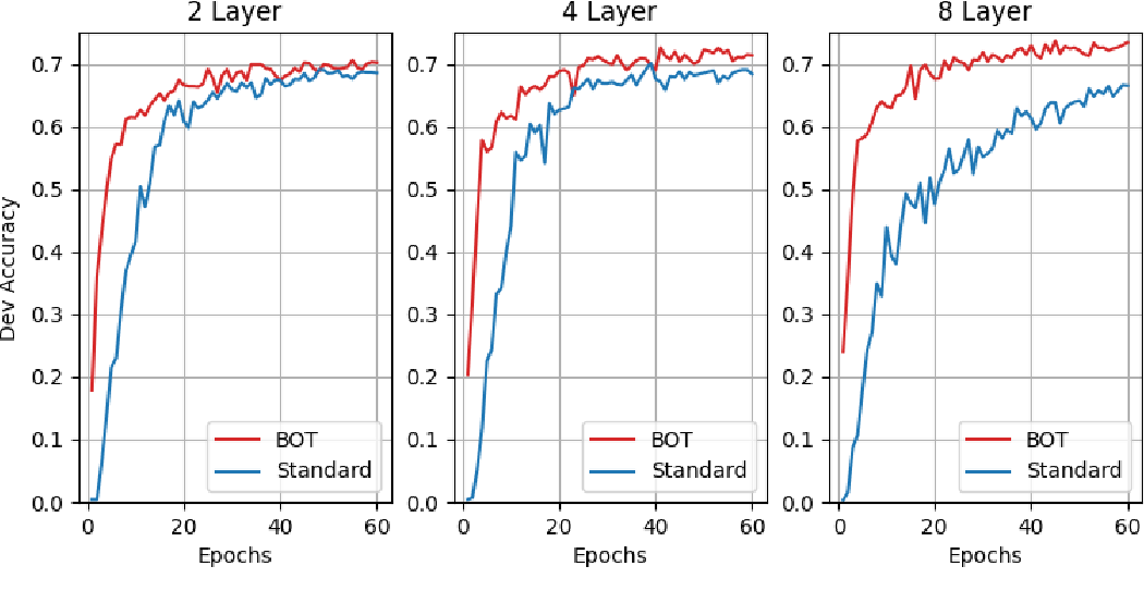 Figure 4 for Optimizing Deeper Transformers on Small Datasets: An Application on Text-to-SQL Semantic Parsing