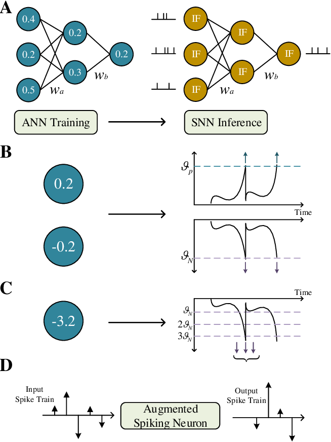 Figure 1 for Constructing Accurate and Efficient Deep Spiking Neural Networks with Double-threshold and Augmented Schemes