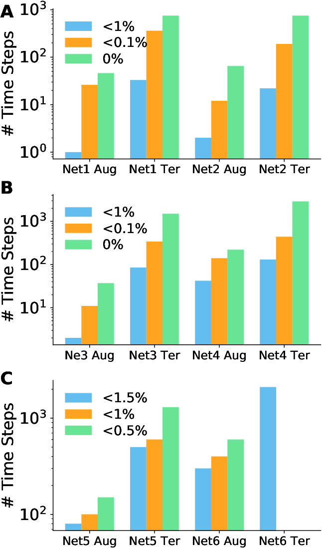 Figure 4 for Constructing Accurate and Efficient Deep Spiking Neural Networks with Double-threshold and Augmented Schemes