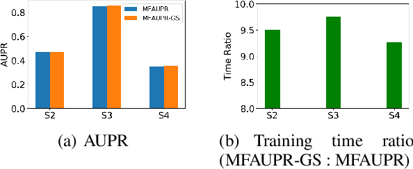Figure 1 for Optimizing Area Under the Curve Measures via Matrix Factorization for Drug-Target Interaction Prediction