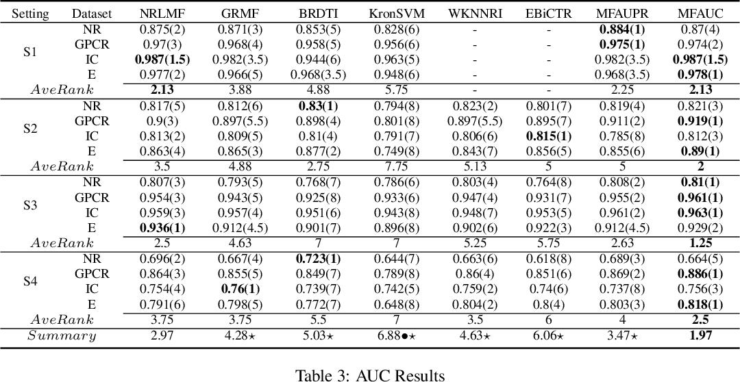 Figure 4 for Optimizing Area Under the Curve Measures via Matrix Factorization for Drug-Target Interaction Prediction