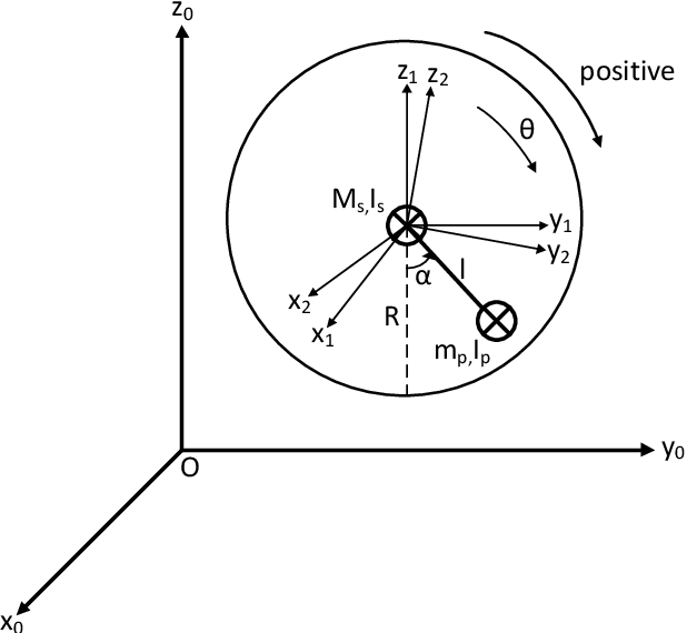Figure 1 for Adaptive Neuro-Fuzzy Control of a Spherical Rolling Robot Using Sliding-Mode-Control-Theory-Based Online Learning Algorithm