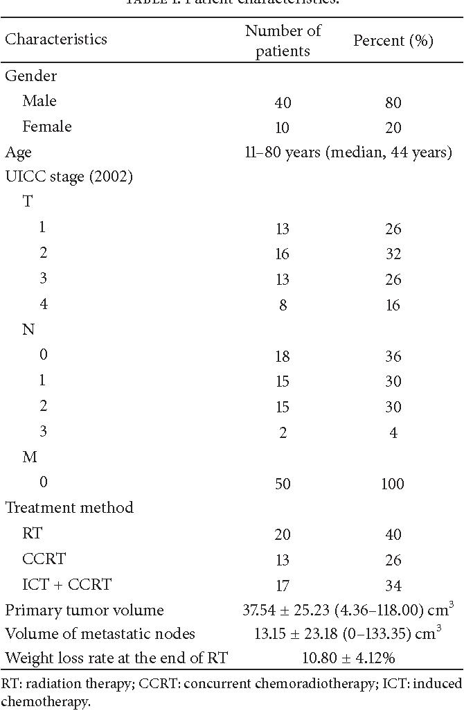 Table 1: Patient characteristics.