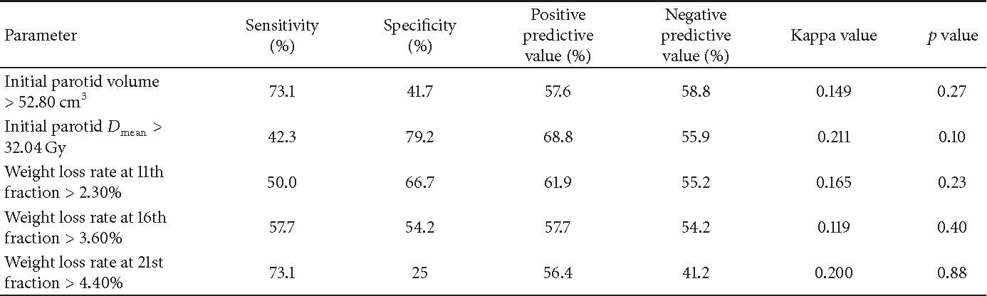 Table 4: Consistency check of single factors.