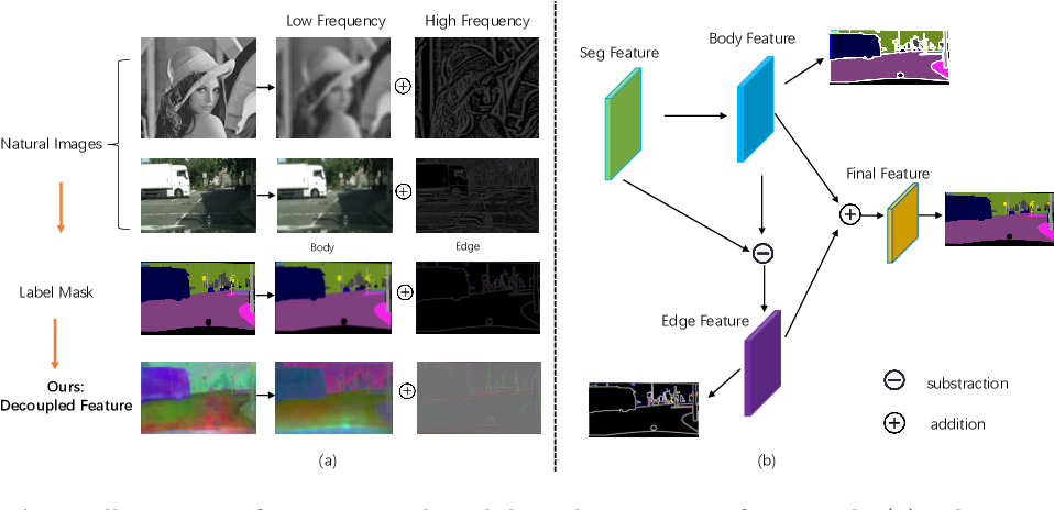 Figure 1 for Improving Semantic Segmentation via Decoupled Body and Edge Supervision